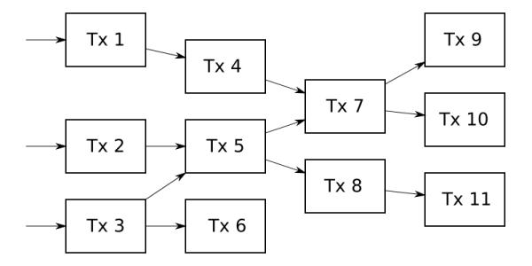 Graphe orienté acyclique (DAG) des transactions dans Bitcoin et dans Avalanche