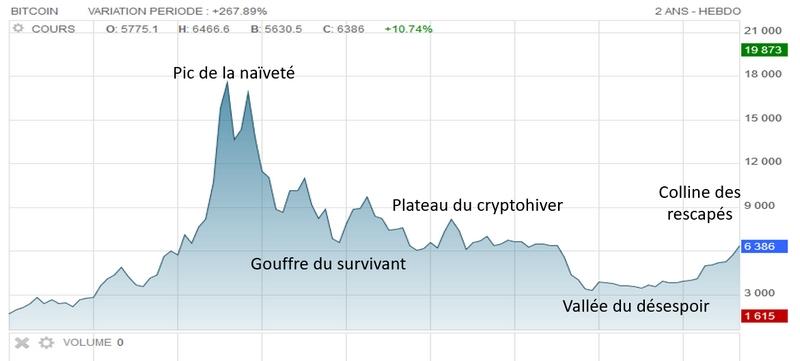 Cours annoté BTC bitcoin 2017 2019