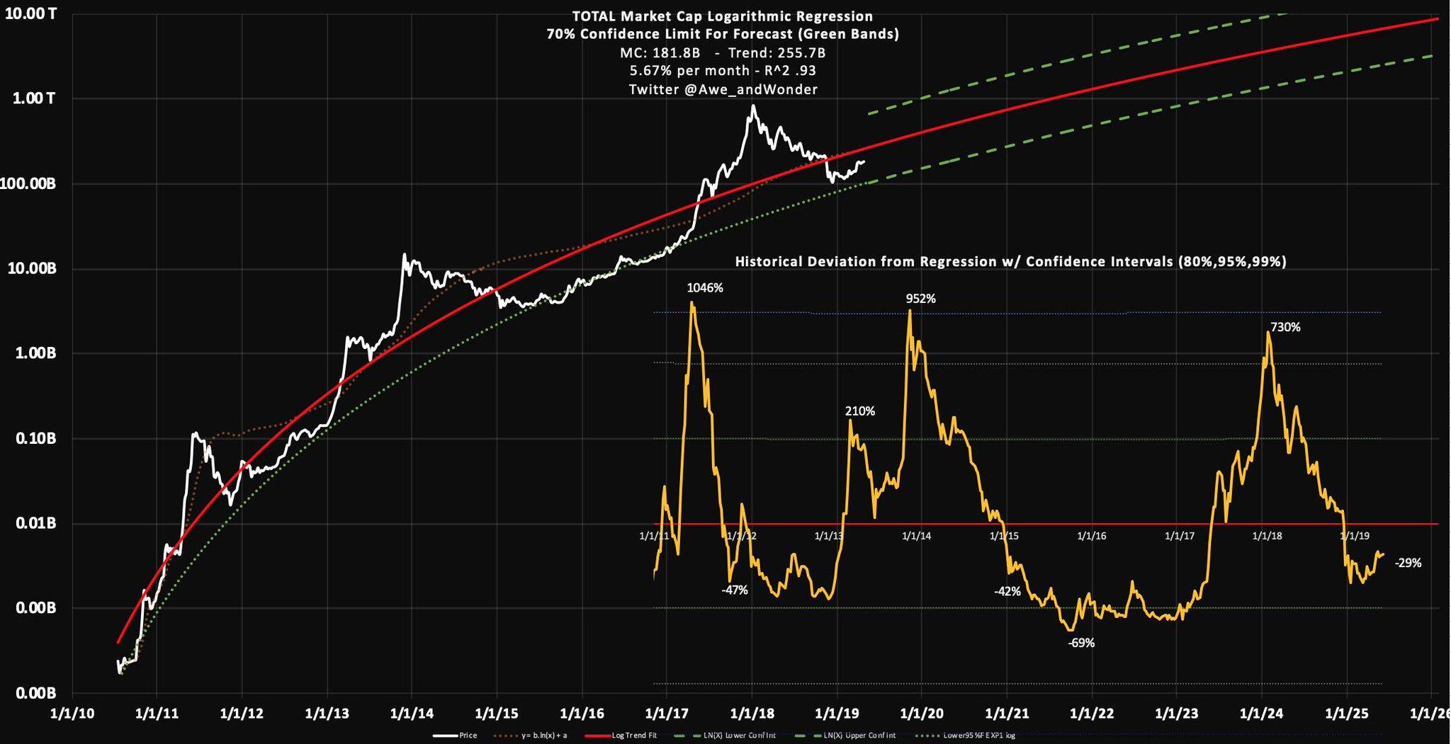 Capitalisation boursière totale des crypto-actifs - Trololo chart