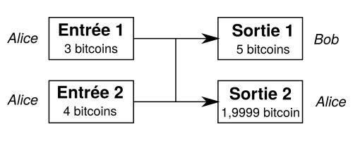 Transaction Bitcoin à deux entrées et deux sorties