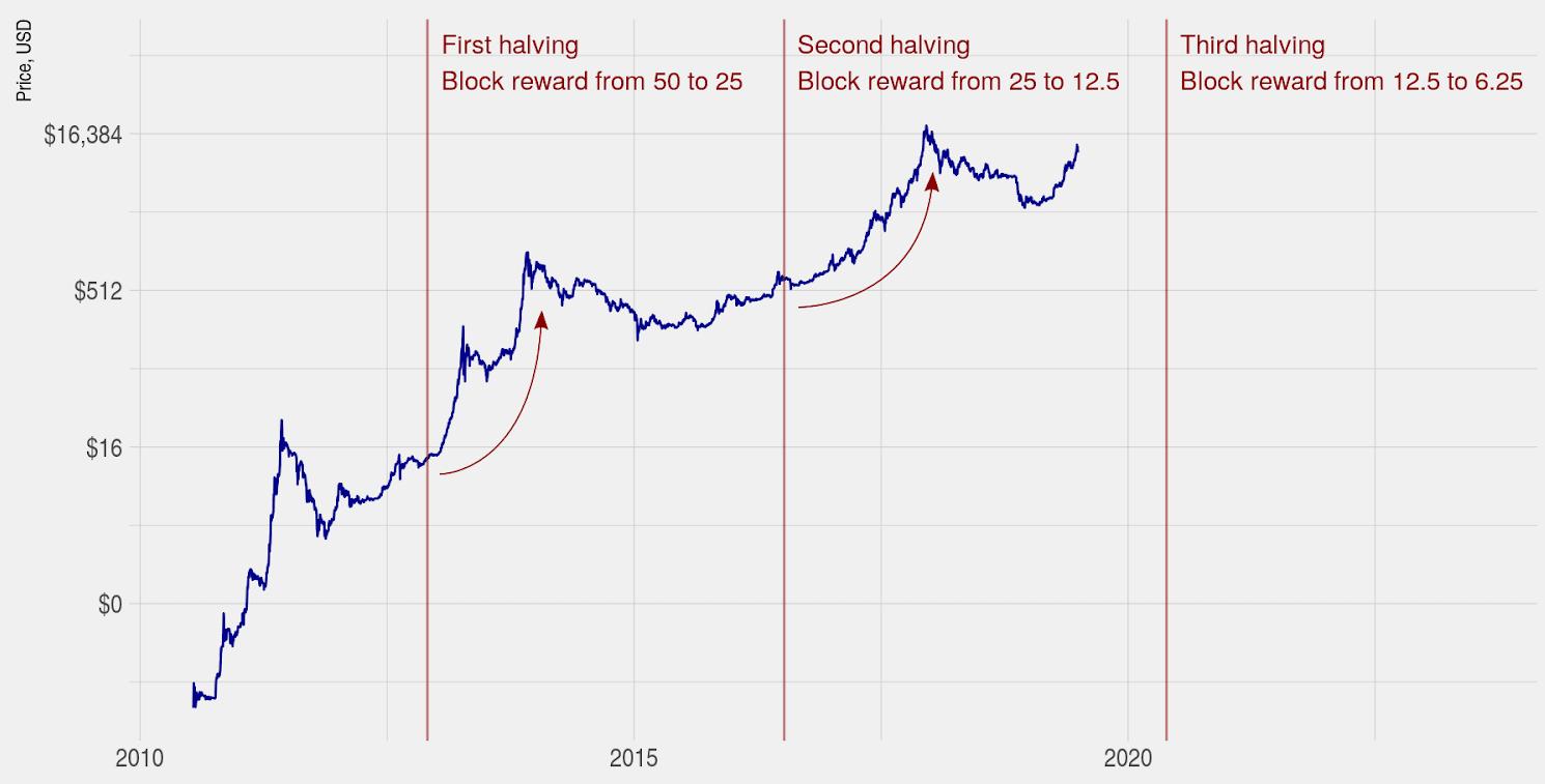 Prix du bitcoin et halvings