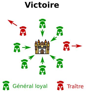 Problème des généraux byzantins : défaite
