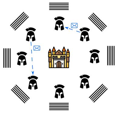 Siège des généraux byzantins