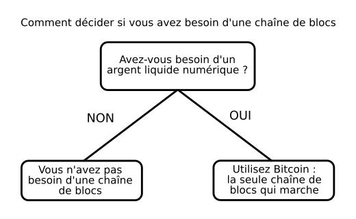 Tableau décisionnel de la blockchain selon Saifedean Ammous