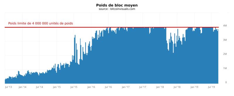 Poids moyen des blocs de BTC entre 2013 et 2019