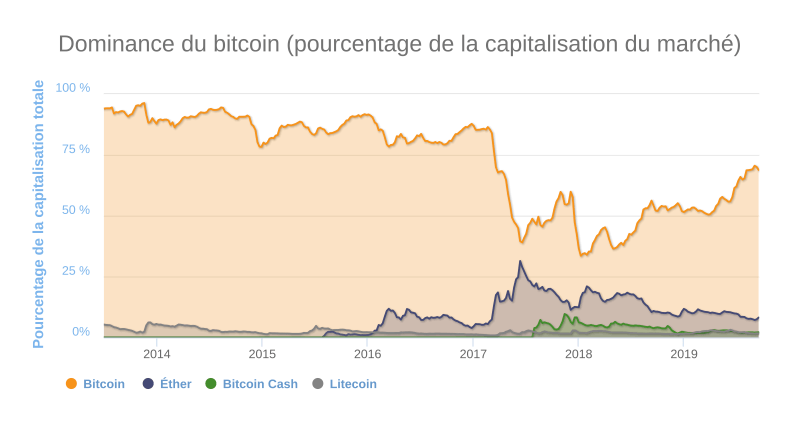 Dominance du bitcoin BTC de 2013 à 2019