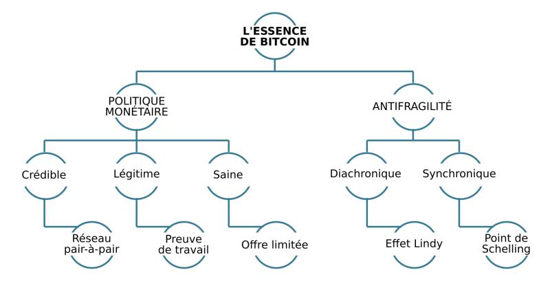 L'essence de Bitcoin