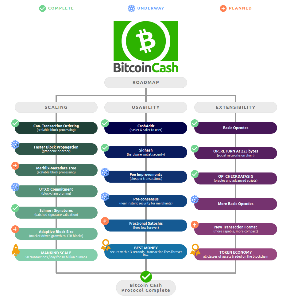 Feuille de route de Bitcoin Cash 2020