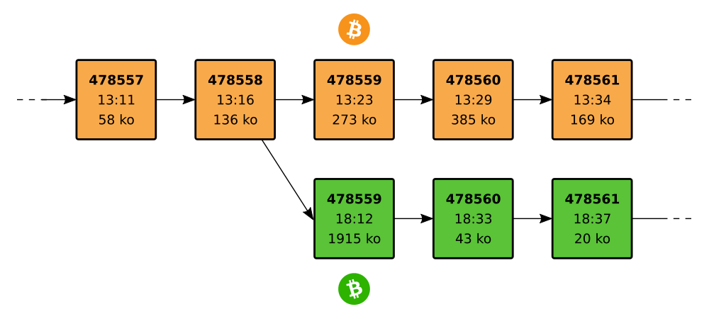 Bitcoin Cash hard fork embranchement bloc 478559