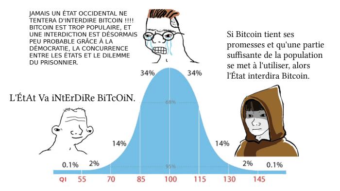 Lowwit midwit topwit interdiction bitcoin