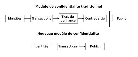 Confidentialité - livre blanc de Bitcoin
